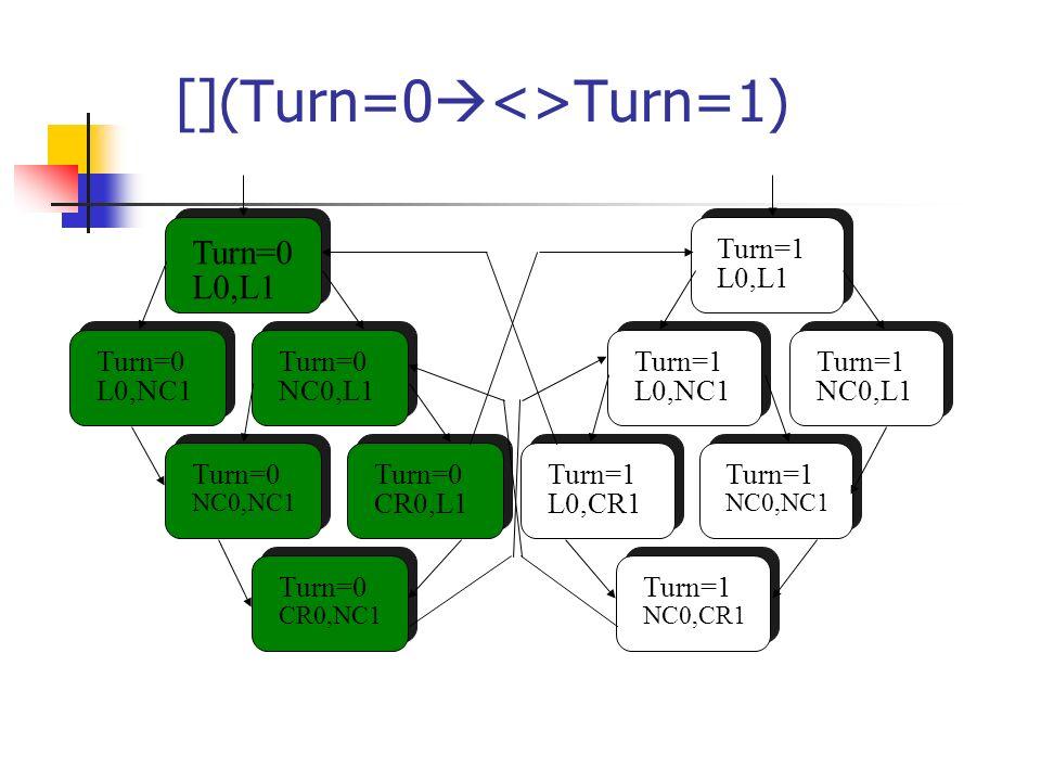 [](Turn=0<>Turn=1)